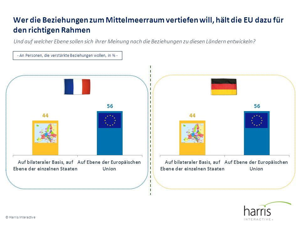 Wer die Beziehungen zum Mittelmeerraum vertiefen will, hält die EU dazu für den richtigen Rahmen © Harris Interactive 19 Und auf welcher Ebene sollen sich ihrer Meinung nach die Beziehungen zu diesen Ländern entwickeln.