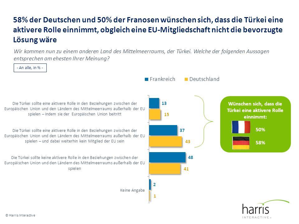 58% der Deutschen und 50% der Franosen wünschen sich, dass die Türkei eine aktivere Rolle einnimmt, obgleich eine EU-Mitgliedschaft nicht die bevorzugte Lösung wäre © Harris Interactive 20 Wir kommen nun zu einem anderen Land des Mittelmeerraums, der Türkei.