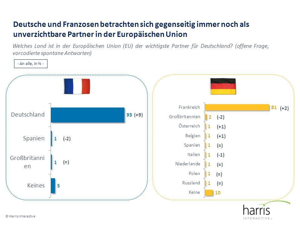 Deutsche und Franzosen betrachten sich gegenseitig immer noch als unverzichtbare Partner in der Europäischen Union © Harris Interactive 4 (+9) (+2) Welches Land ist in der Europäischen Union (EU) der wichtigste Partner für Deutschland.