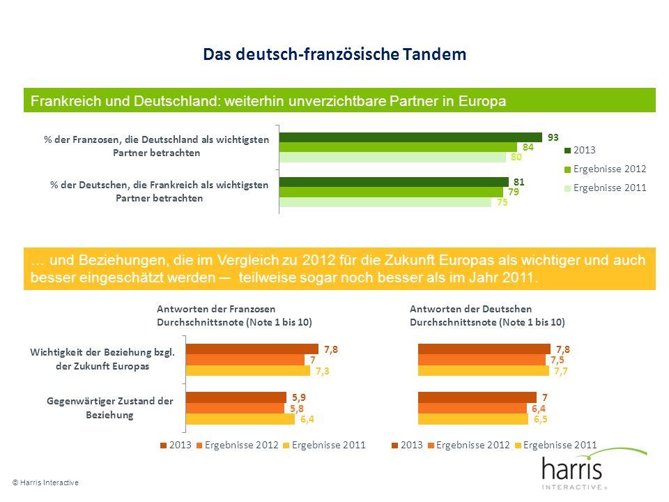 Das deutsch-französische Tandem © Harris Interactive 5 Frankreich und Deutschland: weiterhin unverzichtbare Partner in Europa … und Beziehungen, die im Vergleich zu 2012 für die Zukunft Europas als wichtiger und auch besser eingeschätzt werden teilweise sogar noch besser als im Jahr 2011.