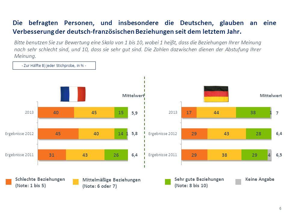 © Harris Interactive 6 Die befragten Personen, und insbesondere die Deutschen, glauben an eine Verbesserung der deutsch-französischen Beziehungen seit dem letztem Jahr.