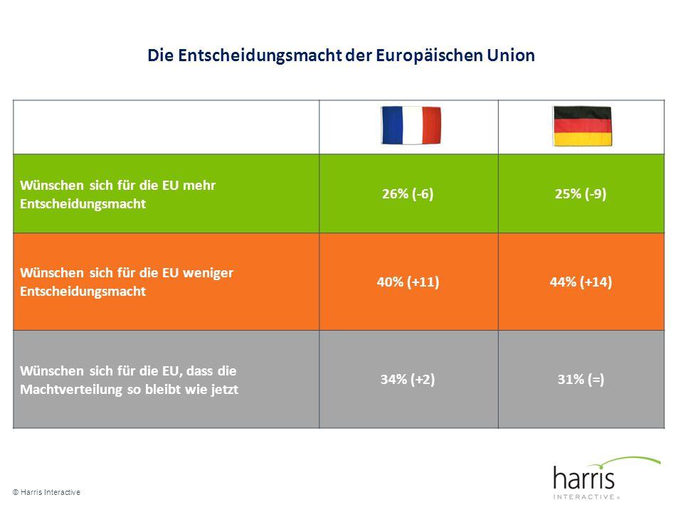 Die Entscheidungsmacht der Europäischen Union © Harris Interactive 7 Wünschen sich für die EU mehr Entscheidungsmacht 26% (-6)25% (-9) Wünschen sich für die EU weniger Entscheidungsmacht 40% (+11)44% (+14) Wünschen sich für die EU, dass die Machtverteilung so bleibt wie jetzt 34% (+2)31% (=)