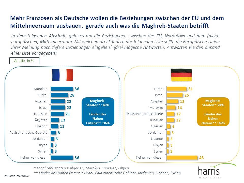 Mehr Franzosen als Deutsche wollen die Beziehungen zwischen der EU und dem Mittelmeerraum ausbauen, gerade auch was die Maghreb-Staaten betrifft © Harris Interactive 9 In dem folgenden Abschnitt geht es um die Beziehungen zwischen der EU, Nordafrika und dem (nicht- europäischen) Mittelmeerraum.