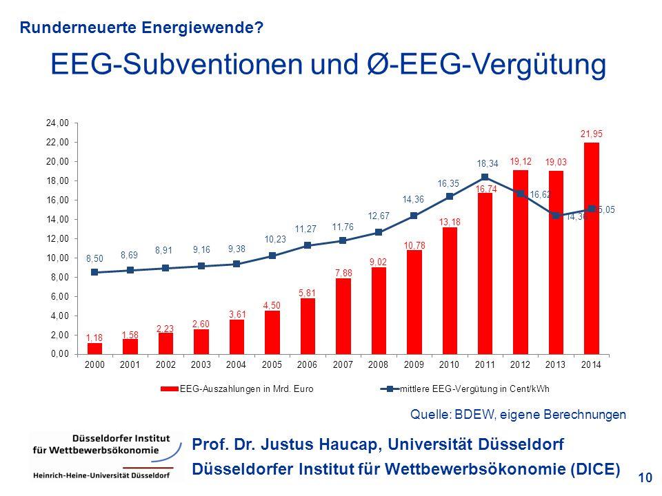 Runderneuerte Energiewende? 10 Prof. Dr. Justus Haucap, Universität Düsseldorf Düsseldorfer Institut für Wettbewerbsökonomie (DICE) EEG-Subventionen u