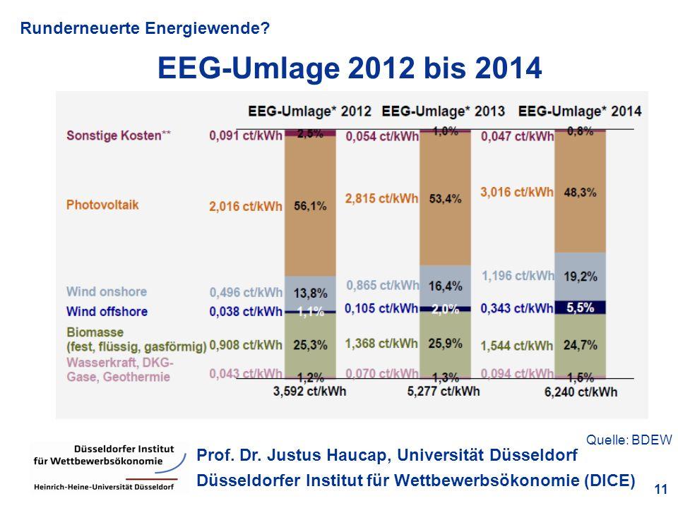 Runderneuerte Energiewende? 11 Prof. Dr. Justus Haucap, Universität Düsseldorf Düsseldorfer Institut für Wettbewerbsökonomie (DICE) EEG-Umlage 2012 bi