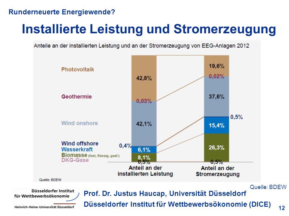 Runderneuerte Energiewende? 12 Prof. Dr. Justus Haucap, Universität Düsseldorf Düsseldorfer Institut für Wettbewerbsökonomie (DICE) Installierte Leist