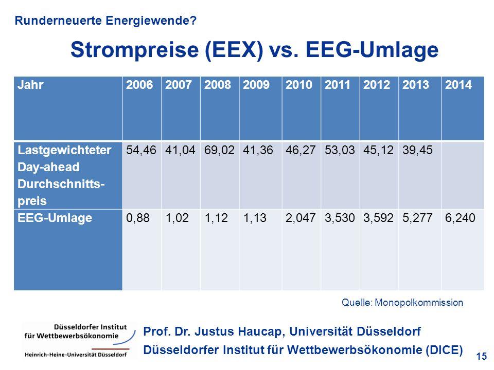 Runderneuerte Energiewende? 15 Prof. Dr. Justus Haucap, Universität Düsseldorf Düsseldorfer Institut für Wettbewerbsökonomie (DICE) Strompreise (EEX)