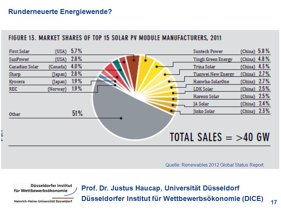 Runderneuerte Energiewende? 17 Prof. Dr. Justus Haucap, Universität Düsseldorf Düsseldorfer Institut für Wettbewerbsökonomie (DICE) Quelle: Renewables