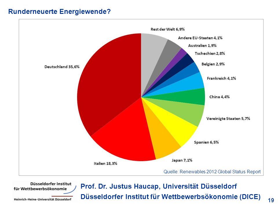 Runderneuerte Energiewende? 19 Prof. Dr. Justus Haucap, Universität Düsseldorf Düsseldorfer Institut für Wettbewerbsökonomie (DICE) Quelle: Renewables
