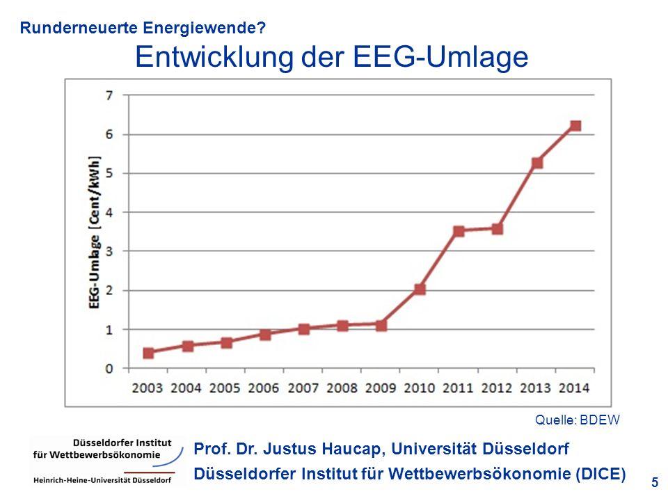 Runderneuerte Energiewende? 5 Prof. Dr. Justus Haucap, Universität Düsseldorf Düsseldorfer Institut für Wettbewerbsökonomie (DICE) Entwicklung der EEG