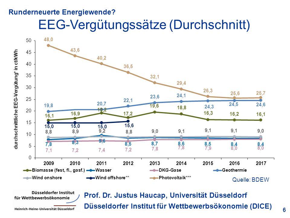 Runderneuerte Energiewende? 6 Prof. Dr. Justus Haucap, Universität Düsseldorf Düsseldorfer Institut für Wettbewerbsökonomie (DICE) EEG-Vergütungssätze