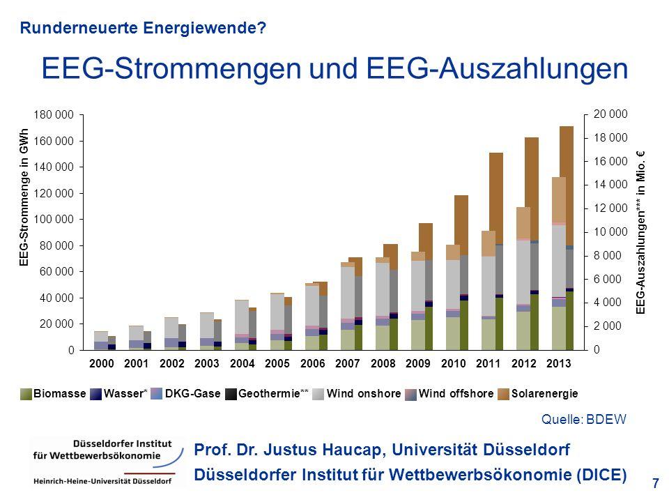 Runderneuerte Energiewende? 7 Prof. Dr. Justus Haucap, Universität Düsseldorf Düsseldorfer Institut für Wettbewerbsökonomie (DICE) EEG-Strommengen und