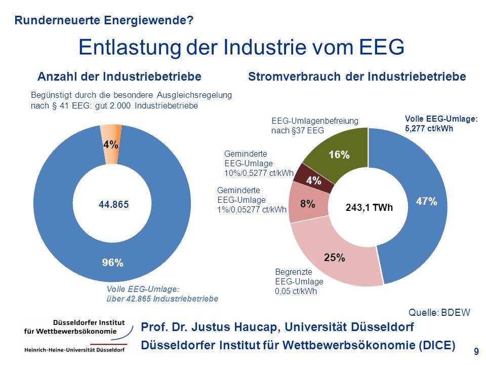 Runderneuerte Energiewende? 9 Prof. Dr. Justus Haucap, Universität Düsseldorf Düsseldorfer Institut für Wettbewerbsökonomie (DICE) Entlastung der Indu