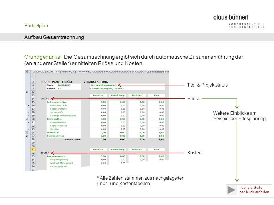 Budgetplan Aufbau Gesamtrechnung Grundgedanke: Die Gesamtrechnung ergibt sich durch automatische Zusammenführung der (an anderer Stelle*) ermittelten Erlöse und Kosten.