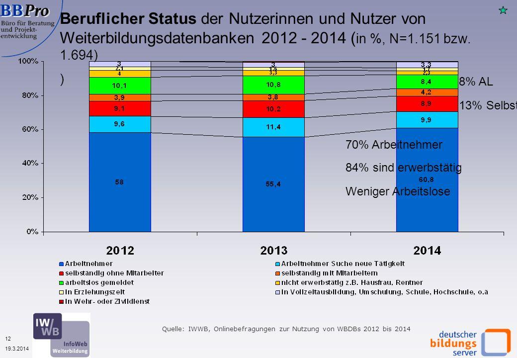 12 19.3.2014 Beruflicher Status der Nutzerinnen und Nutzer von Weiterbildungsdatenbanken 2012 - 2014 ( in %, N=1.151 bzw. 1.694) ) Quelle: IWWB, Onlin
