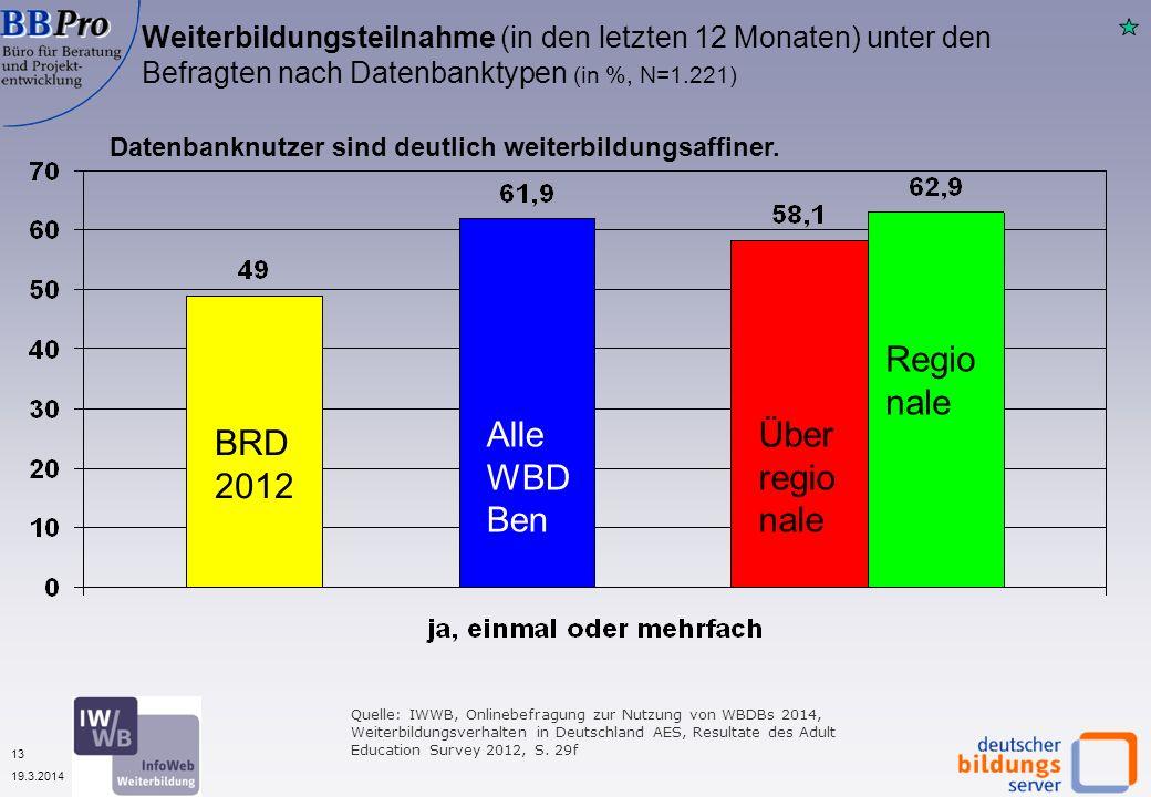 13 19.3.2014 Weiterbildungsteilnahme (in den letzten 12 Monaten) unter den Befragten nach Datenbanktypen (in %, N=1.221) Datenbanknutzer sind deutlich