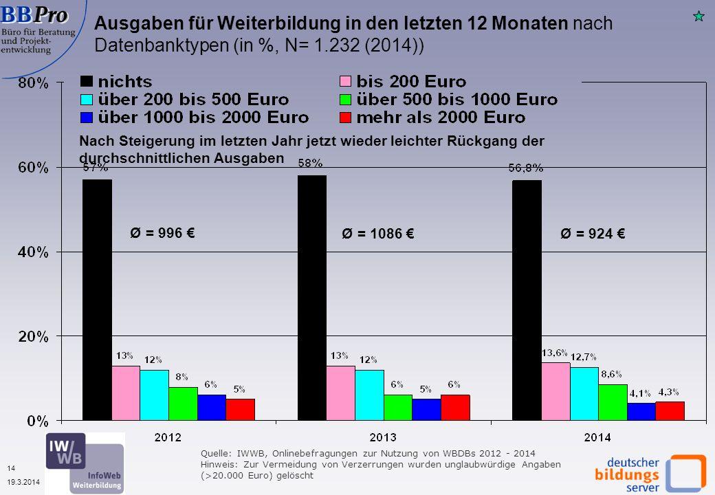 14 19.3.2014 Quelle: IWWB, Onlinebefragungen zur Nutzung von WBDBs 2012 - 2014 Hinweis: Zur Vermeidung von Verzerrungen wurden unglaubwürdige Angaben (>20.000 Euro) gelöscht Ausgaben für Weiterbildung in den letzten 12 Monaten nach Datenbanktypen (in %, N= 1.232 (2014)) Ø = 996 Nach Steigerung im letzten Jahr jetzt wieder leichter Rückgang der durchschnittlichen Ausgaben Ø = 1086 Ø = 924