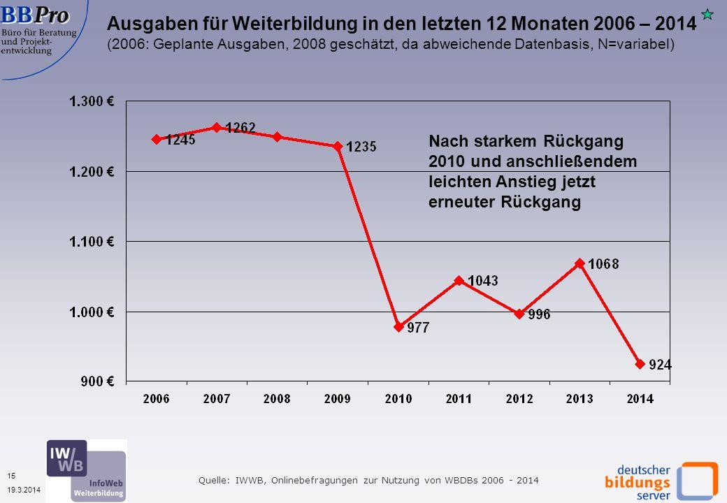 15 19.3.2014 Ausgaben für Weiterbildung in den letzten 12 Monaten 2006 – 2014 (2006: Geplante Ausgaben, 2008 geschätzt, da abweichende Datenbasis, N=v