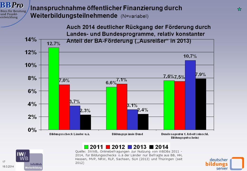 17 19.3.2014 Inanspruchnahme öffentlicher Finanzierung durch Weiterbildungsteilnehmende (N=variabel) Auch 2014 deutlicher Rückgang der Förderung durch