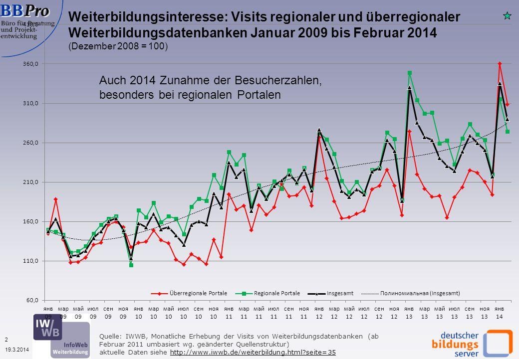 2 19.3.2014 Quelle: IWWB, Monatliche Erhebung der Visits von Weiterbildungsdatenbanken (ab Februar 2011 umbasiert wg. geänderter Quellenstruktur) aktu