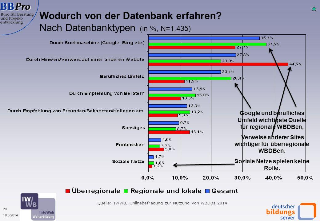 20 19.3.2014 Wodurch von der Datenbank erfahren? Nach Datenbanktypen (in %, N=1.435) Quelle: IWWB, Onlinebefragung zur Nutzung von WBDBs 2014 Google u