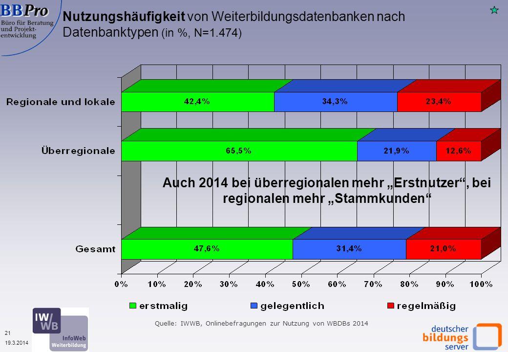 21 19.3.2014 Nutzungshäufigkeit von Weiterbildungsdatenbanken nach Datenbanktypen (in %, N=1.474) Auch 2014 bei überregionalen mehr Erstnutzer, bei regionalen mehr Stammkunden Quelle: IWWB, Onlinebefragungen zur Nutzung von WBDBs 2014