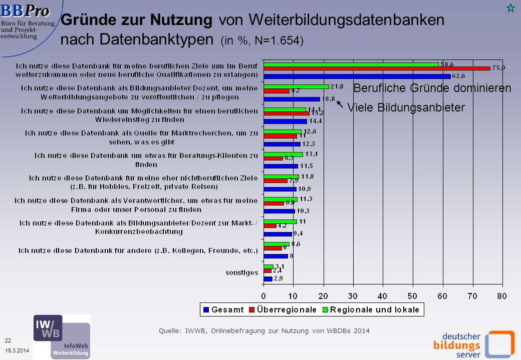 22 19.3.2014 Gründe zur Nutzung von Weiterbildungsdatenbanken nach Datenbanktypen (in %, N=1.654) Quelle: IWWB, Onlinebefragung zur Nutzung von WBDBs 2014 Berufliche Gründe dominieren Viele Bildungsanbieter