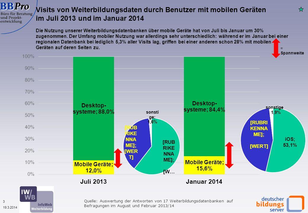 3 19.3.2014 Visits von Weiterbildungsdaten durch Benutzer mit mobilen Geräten im Juli 2013 und im Januar 2014 Quelle: Auswertung der Antworten von 17