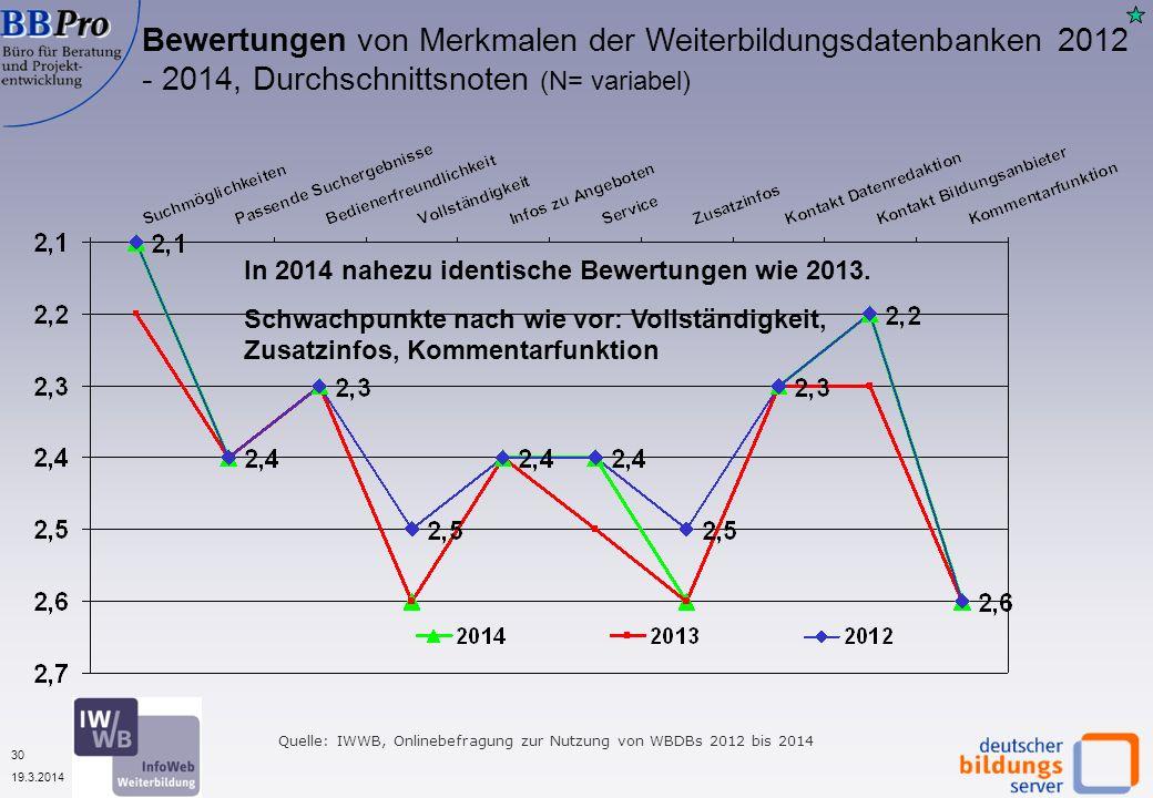 30 19.3.2014 Bewertungen von Merkmalen der Weiterbildungsdatenbanken 2012 - 2014, Durchschnittsnoten (N= variabel) Quelle: IWWB, Onlinebefragung zur Nutzung von WBDBs 2012 bis 2014 In 2014 nahezu identische Bewertungen wie 2013.