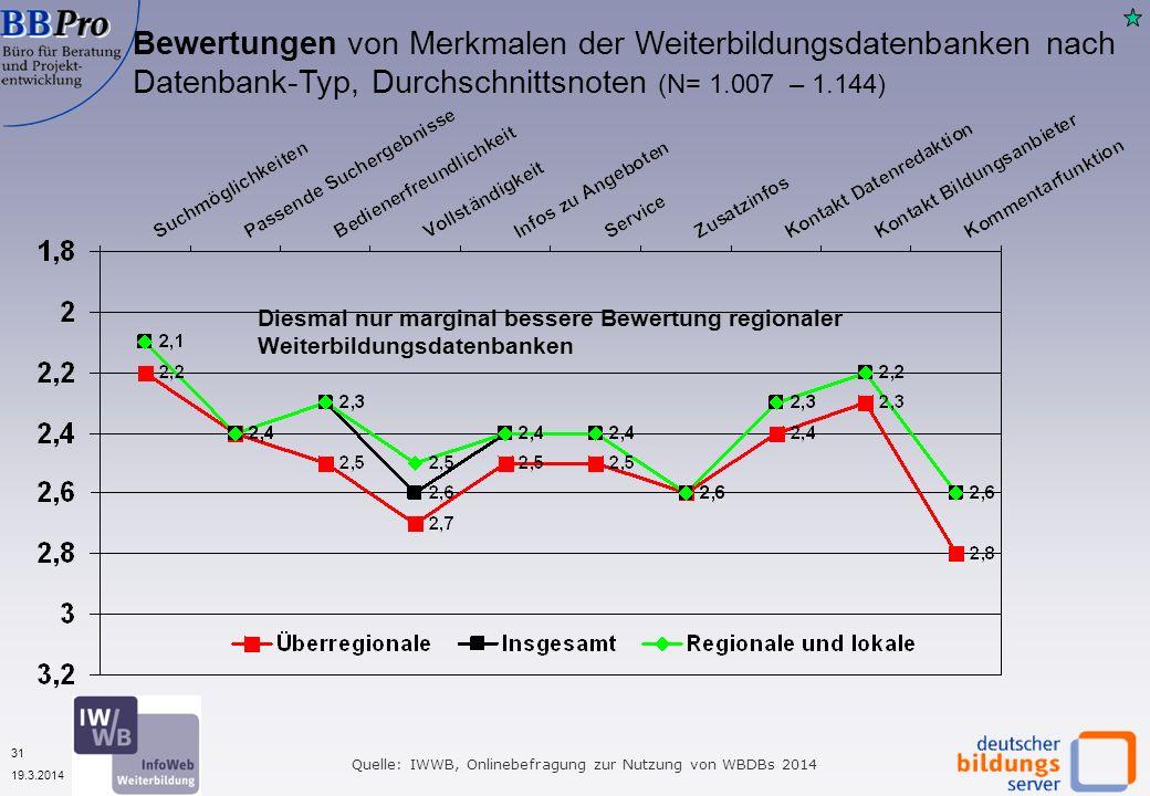 31 19.3.2014 Quelle: IWWB, Onlinebefragung zur Nutzung von WBDBs 2014 Bewertungen von Merkmalen der Weiterbildungsdatenbanken nach Datenbank-Typ, Durchschnittsnoten (N= 1.007 – 1.144) Diesmal nur marginal bessere Bewertung regionaler Weiterbildungsdatenbanken