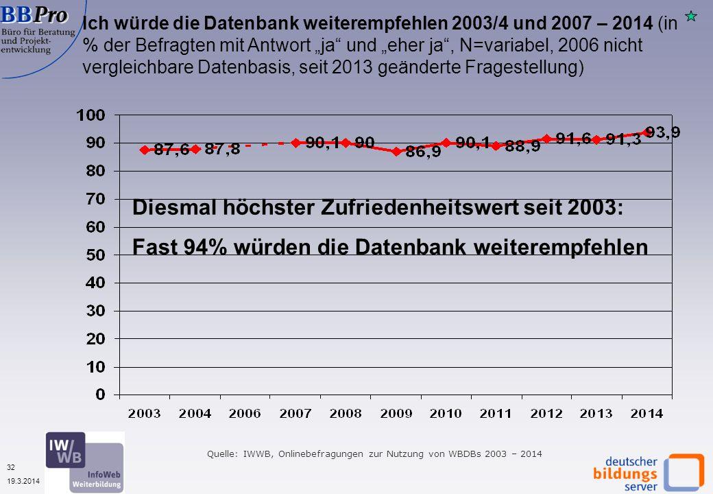 32 19.3.2014 Ich würde die Datenbank weiterempfehlen 2003/4 und 2007 – 2014 (in % der Befragten mit Antwort ja und eher ja, N=variabel, 2006 nicht vergleichbare Datenbasis, seit 2013 geänderte Fragestellung) Quelle: IWWB, Onlinebefragungen zur Nutzung von WBDBs 2003 – 2014 Diesmal höchster Zufriedenheitswert seit 2003: Fast 94% würden die Datenbank weiterempfehlen