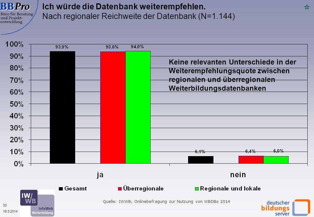 33 19.3.2014 Ich würde die Datenbank weiterempfehlen. Nach regionaler Reichweite der Datenbank (N=1.144) Quelle: IWWB, Onlinebefragung zur Nutzung von