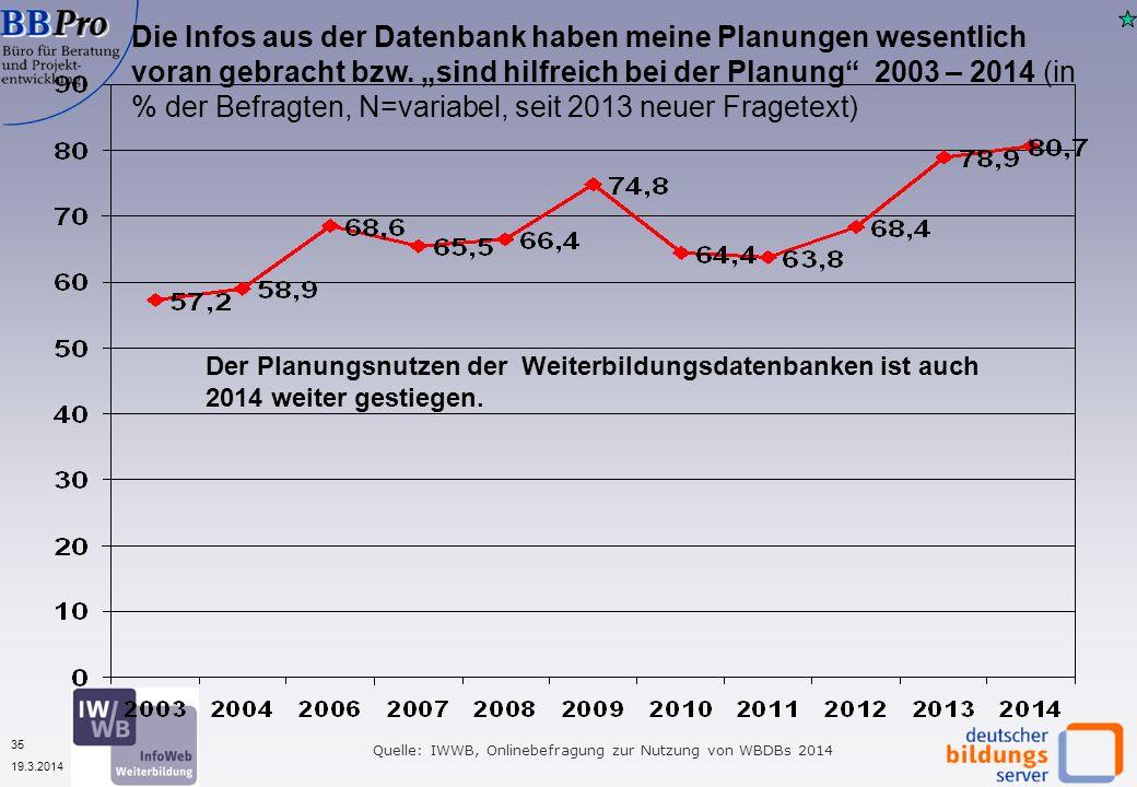 35 19.3.2014 Die Infos aus der Datenbank haben meine Planungen wesentlich voran gebracht bzw. sind hilfreich bei der Planung 2003 – 2014 (in % der Bef