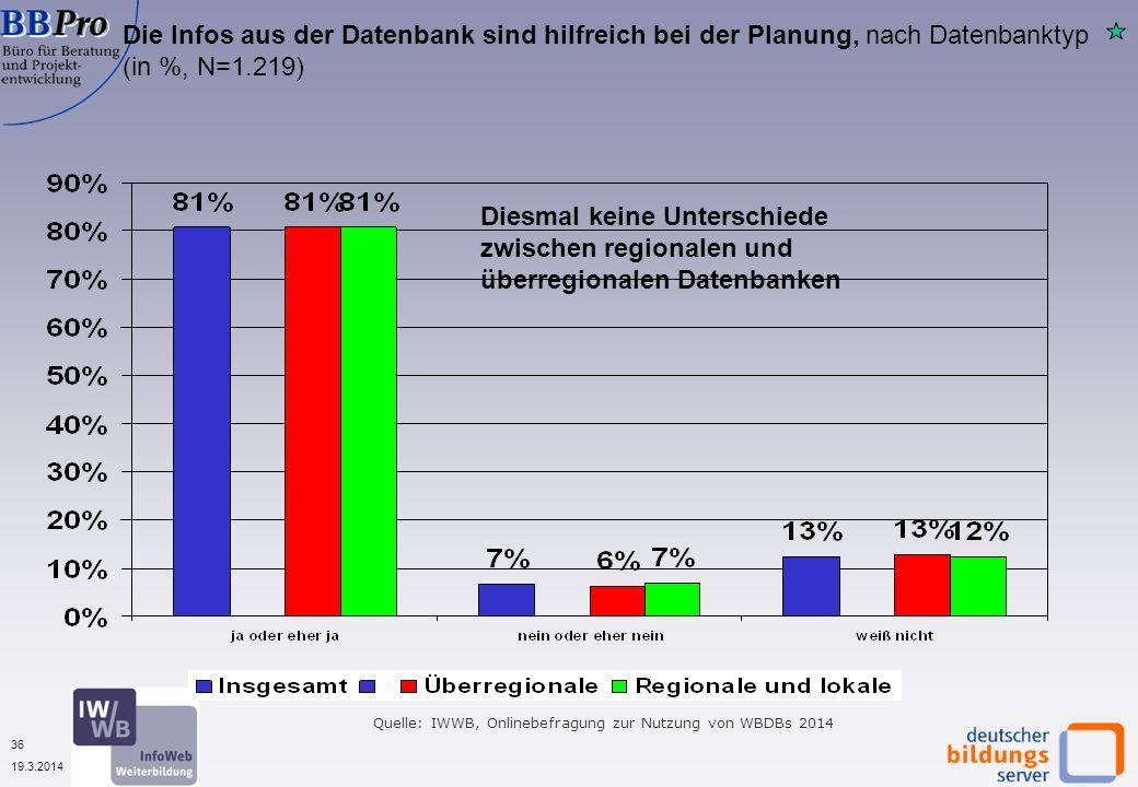36 19.3.2014 Die Infos aus der Datenbank sind hilfreich bei der Planung, nach Datenbanktyp (in %, N=1.219) Diesmal keine Unterschiede zwischen regionalen und überregionalen Datenbanken Quelle: IWWB, Onlinebefragung zur Nutzung von WBDBs 2014