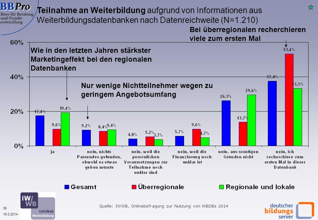 38 19.3.2014 Teilnahme an Weiterbildung aufgrund von Informationen aus Weiterbildungsdatenbanken nach Datenreichweite (N=1.210) Wie in den letzten Jah