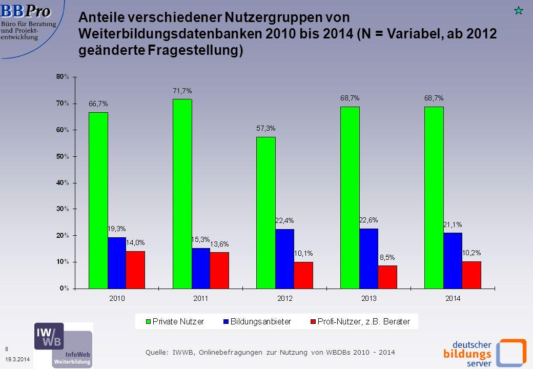 8 19.3.2014 Anteile verschiedener Nutzergruppen von Weiterbildungsdatenbanken 2010 bis 2014 (N = Variabel, ab 2012 geänderte Fragestellung) Quelle: IW