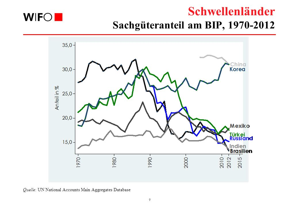 9 Schwellenländer Sachgüteranteil am BIP, 1970-2012 Quelle: UN National Accounts Main Aggregates Database