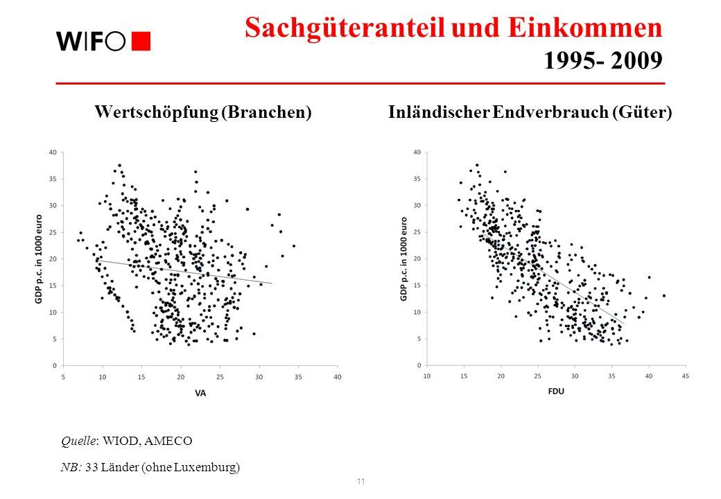 11 Sachgüteranteil und Einkommen 1995- 2009 Quelle: WIOD, AMECO NB: 33 Länder (ohne Luxemburg) Wertschöpfung (Branchen)Inländischer Endverbrauch (Güte