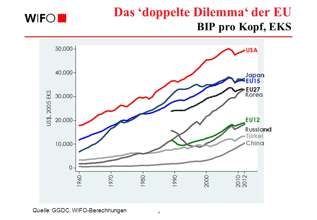 4 Das doppelte Dilemma der EU BIP pro Kopf, EKS Quelle: GGDC, WIFO-Berechnungen