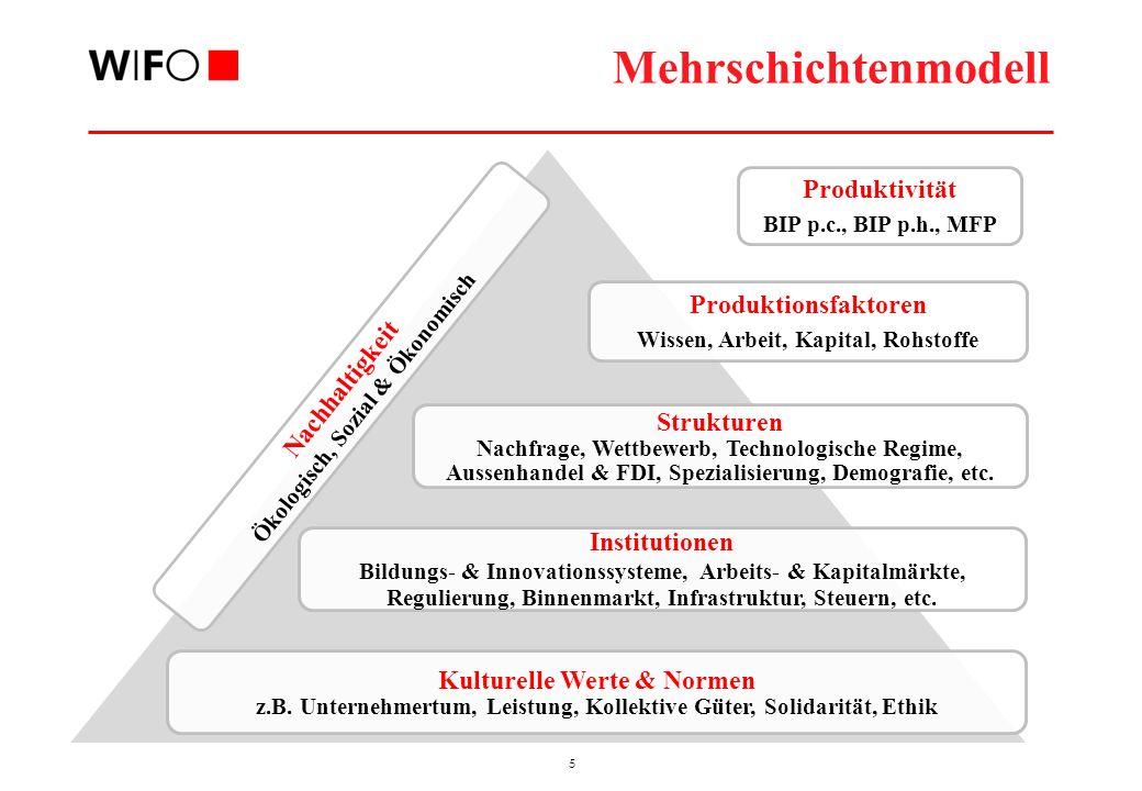 5 Mehrschichtenmodell Produktivität BIP p.c., BIP p.h., MFP Nachhaltigkeit Ökologisch, Sozial & Ökonomisch Produktionsfaktoren Wissen, Arbeit, Kapital, Rohstoffe Strukturen Nachfrage, Wettbewerb, Technologische Regime, Aussenhandel & FDI, Spezialisierung, Demografie, etc.