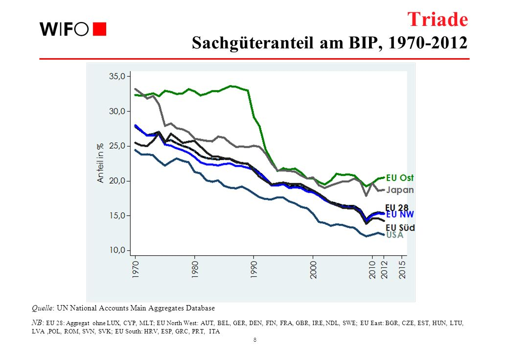 8 Triade Sachgüteranteil am BIP, 1970-2012 Quelle: UN National Accounts Main Aggregates Database NB: EU 28: Aggregat ohne LUX, CYP, MLT; EU North West