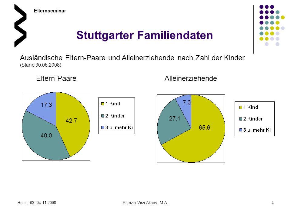 Berlin, 03.-04.11.2008Patrizia Virzi-Aksoy, M.A.4 Elternseminar 42,7 40,0 17,3 Eltern-Paare Ausländische Eltern-Paare und Alleinerziehende nach Zahl d