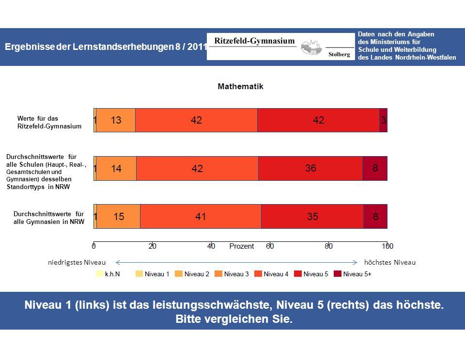 Ergebnisse der Lernstandserhebungen 8 / 2011 für das Ritzefeld-Gymnasium Daten nach den Angaben des Ministeriums für Schule und Weiterbildung des Landes Nordrhein-Westfalen Niveau 1 (links) ist das leistungsschwächste, Niveau 5 (rechts) das höchste.