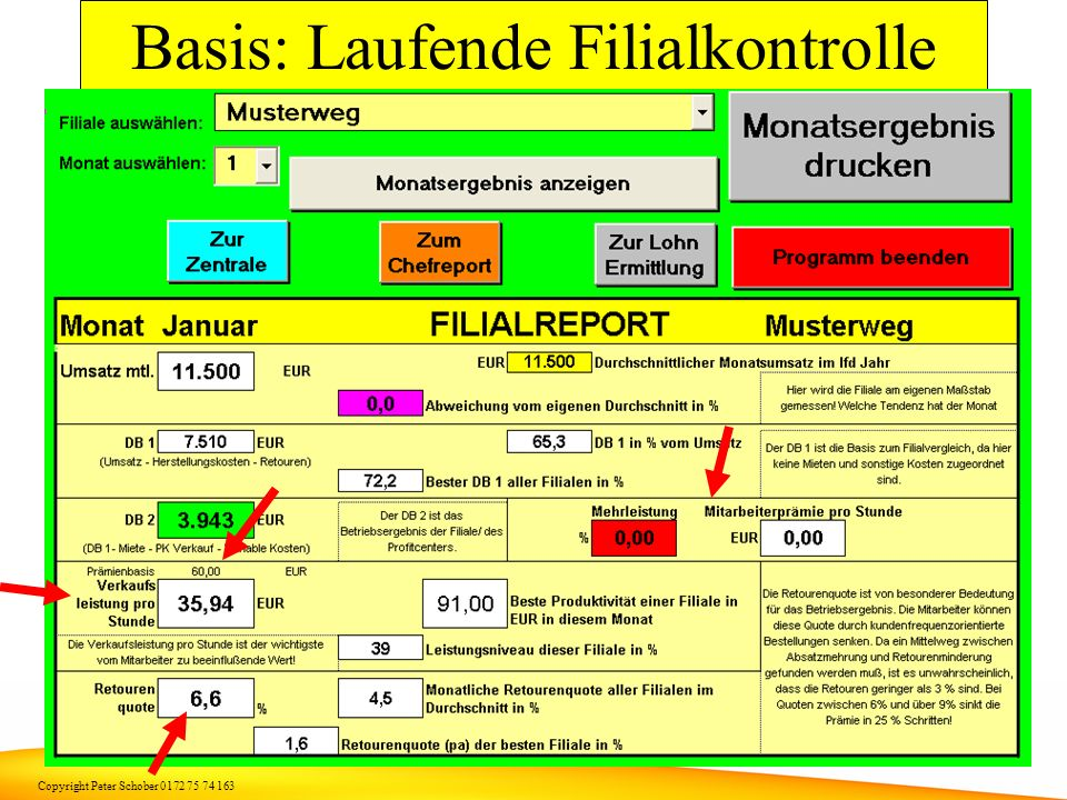 Copyright Peter Schober 0172 75 74 163 Wie geht das praktisch ? Software: Filialcontrolling mit integriertem Mitarbeiter Motivations System