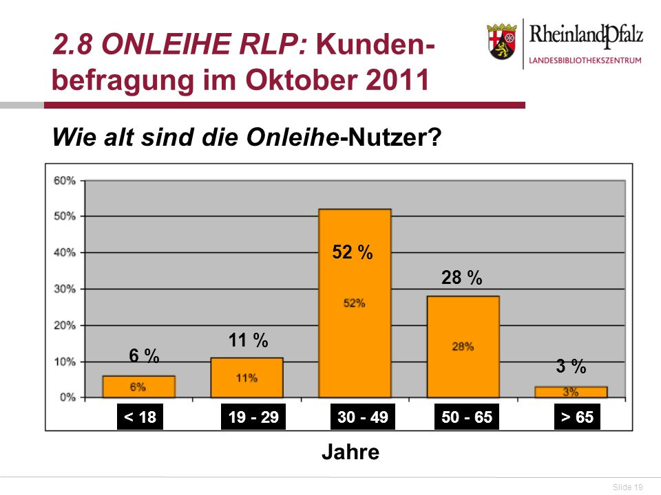 Slide 19 Wie alt sind die Onleihe-Nutzer? 2.8 ONLEIHE RLP: Kunden- befragung im Oktober 2011 52 % 11 % 28 % 6 % 3 % < 1819 - 29> 6530 - 4950 - 65 Jahr