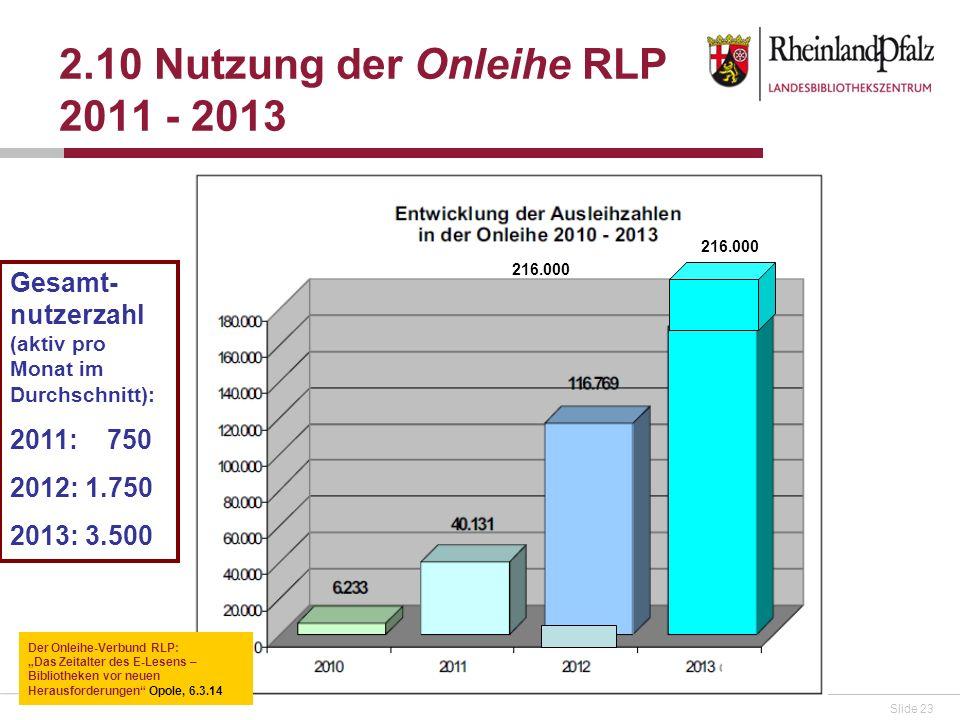 Slide 23 2.10 Nutzung der Onleihe RLP 2011 - 2013 216.000 Der Onleihe-Verbund RLP: Das Zeitalter des E-Lesens – Bibliotheken vor neuen Herausforderungen Opole, 6.3.14 Gesamt- nutzerzahl (aktiv pro Monat im Durchschnitt): 2011: 750 2012: 1.750 2013: 3.500