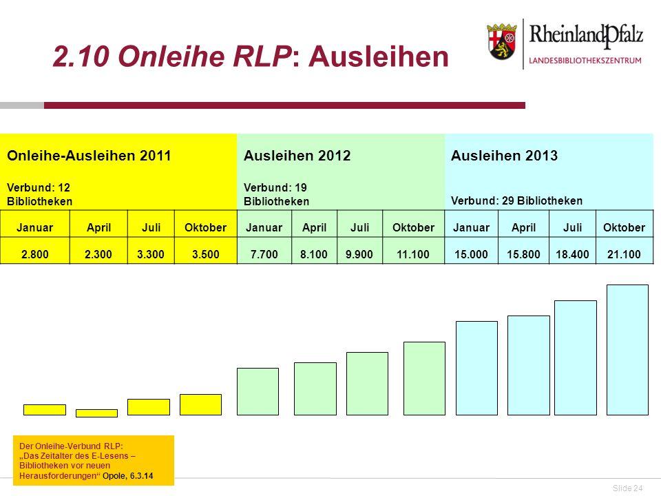 Slide 24 2.10 Onleihe RLP: Ausleihen Onleihe-Ausleihen 2011Ausleihen 2012 Ausleihen 2013 Verbund: 12 Bibliotheken Verbund: 19 Bibliotheken Verbund: 29