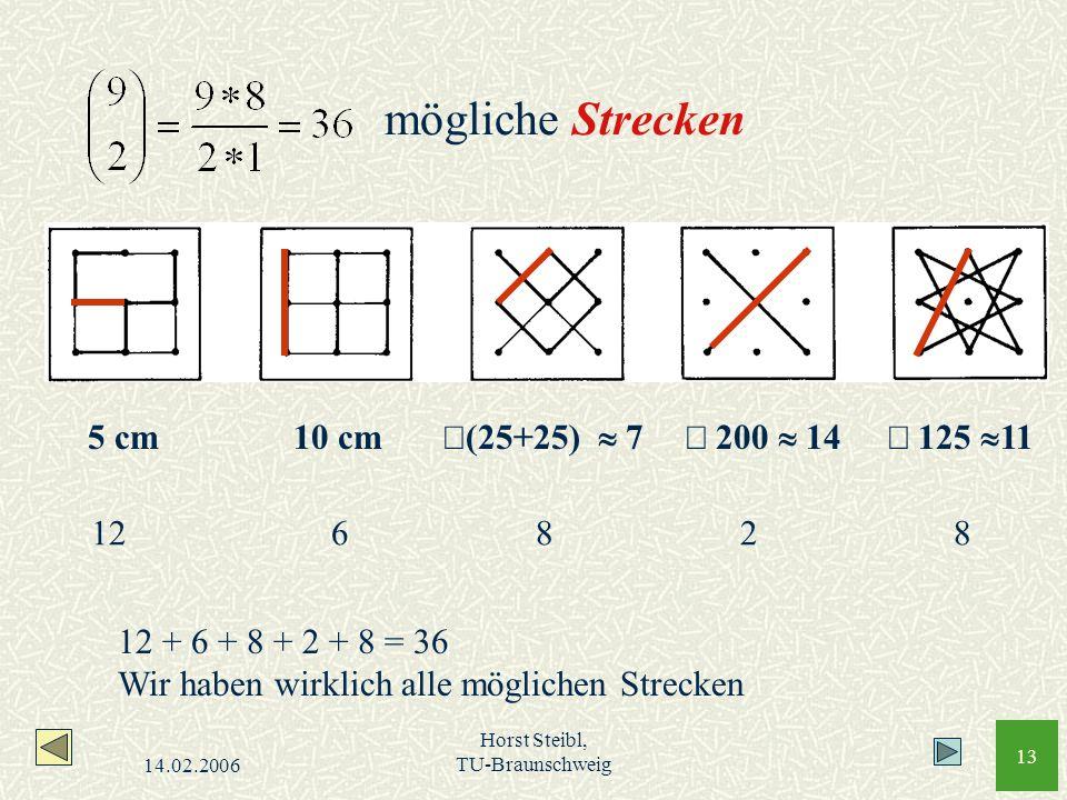 14.02.2006 Horst Steibl, TU-Braunschweig 13 mögliche Strecken 5 cm 10 cm (25+25) 7 200 14 125 11 126828 12 + 6 + 8 + 2 + 8 = 36 Wir haben wirklich all