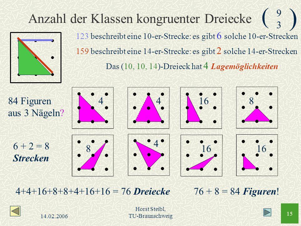 14.02.2006 Horst Steibl, TU-Braunschweig 15 Anzahl der Klassen kongruenter Dreiecke 123 beschreibt eine 10-er-Strecke: es gibt 6 solche 10-er-Strecken