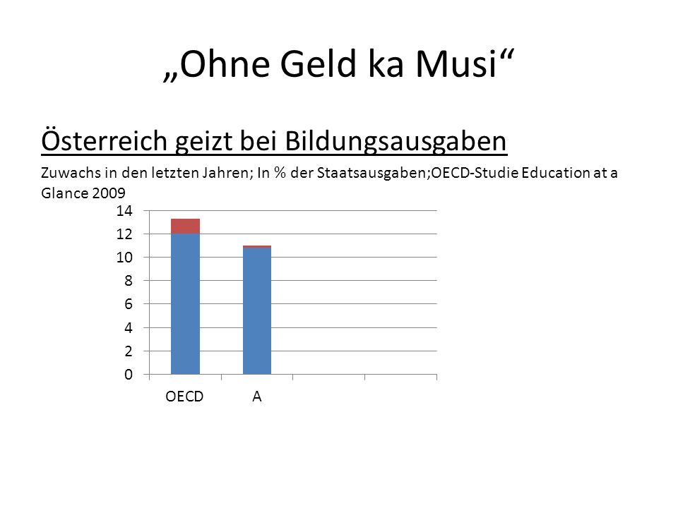 Ohne Geld ka Musi Österreich geizt bei Bildungsausgaben Zuwachs in den letzten Jahren; In % der Staatsausgaben;OECD-Studie Education at a Glance 2009